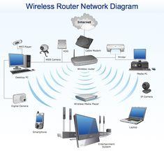 Home Network Diagram Internet Switch Diagram Search Wiring Diagrams. Home Network Diagram Home Network Diagram With Switch And Router Free Image About. Wireless Lan, Wireless Router, Wifi Router, Internet Switch, Internet Setup, Speed Internet, Fiber Internet, Network Architecture, Technology