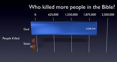 Atheism, Religion, God is Imaginary, It's in the Bible, Death, Murder, Satan, The Devil. Who killed more people in the Bible? God: 2,038,344. Satan: 10.