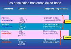 transtornos acido base