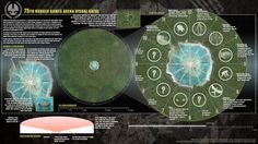 The 75th Hunger Games Arena Map: One of the keys to survival for Katniss and Peeta in Catching Fire, was working out that the arena in the 75th Hunger Games, worked like a clock.    This amazing map of what the arena might have looked like has been created by alternatecoppa