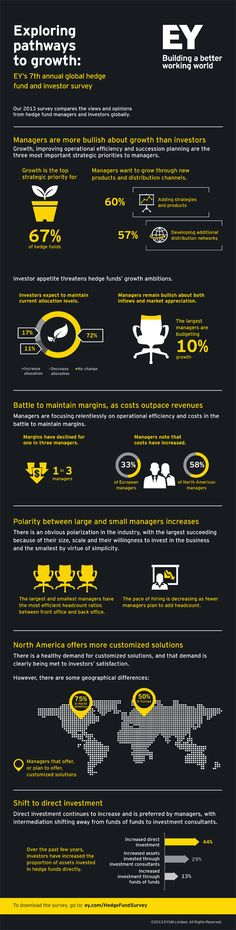 #EY's 7th annual global hedge fund and investor survey.
