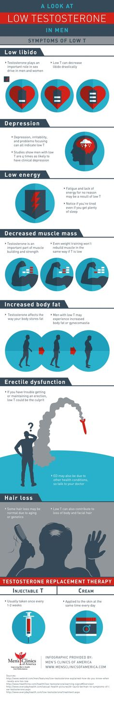 Do you have trouble getting or maintaining an erection? If so low testosterone could be the culprit! Take a look at this Houston testosterone replacement therapy infographic to learn more about symptoms of low T as well as treatments. Testosterone Therapy, Low Testosterone Symptoms, Best Testosterone, Increase Testosterone, Testosterone Booster, Testosterone Levels, Testosterone Replacement Therapy, Hormone Replacement Therapy
