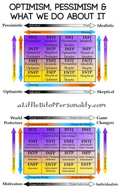 A Little Bit of Personality: The unique ways each personality handles optimism, pessimism and the ways they choose to help the world. Wow, it's kinda accurate, i'm intj and i'm idealistic yet pessimist.