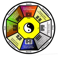 Crystals and Feng Shui in the Home What is feng shui? This is a simple question that can be difficult to answer. Feng shui is an ancient art and science developed over years ago in China. It is a complex body of knowledge that reveals how to. Feng Shui Design, Feng Shui Art, Feng Shui History, East Wood, Feng Shui Crystals, How To Feng Shui Your Home, Lemurian Crystal, Feng Shui Bedroom, Sweet Home