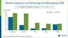 La India Ousts de estados UNIDOS para Convertirse en el Segundo Mayor Mercado de teléfonos inteligentes
