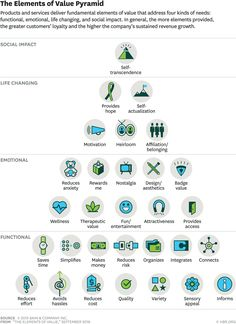 The Elements of Value Pyramid. Measure and deliver what consumers really want…