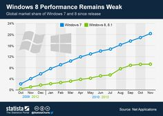 Global market share of Windows 7 and 8 since release #infographic