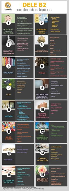 Vocabulario DELE Contenidos léxicos very useful for engineering backwards the 6 AP themes from topics and competencies Governments/world philosophies are not included at this level Study Spanish, Spanish Grammar, Spanish English, Spanish Language Learning, Spanish Teacher, Spanish Classroom, Spanish Lessons, Learn Spanish, Spanish Quotes With Translation