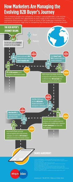Sales - How Marketers Are Managing the Evolving B2B Buyer's Journey [Infographic] : MarketingProfs Article