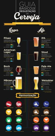 Guia Básico de Degustação de Cerveja by Gabriel Menezes, via Behance