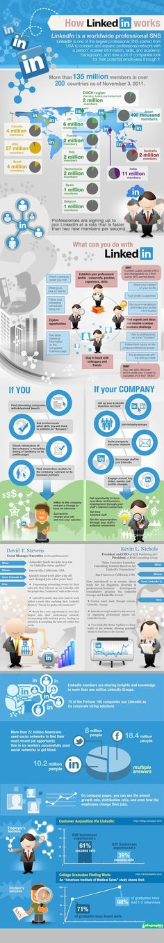 How Linkedin Works - infographie - www.eewee.fr