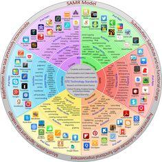 SAMR model for iPad apps...