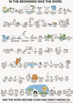 we wilsons: Old Testament Timeline Printable, from Creation to Christ