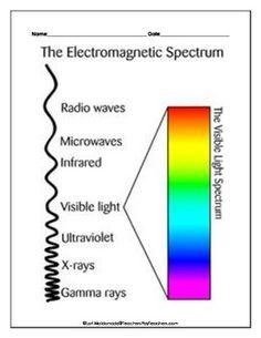 Electromagnetic Spectrum For Kids Worksheet | www.pixshark ...