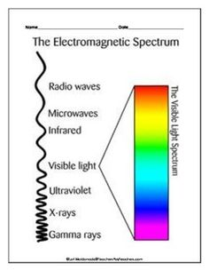 Collection of Electromagnetic Spectrum Diagram Worksheet - Sharebrowse