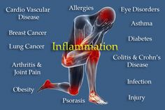 Tips for Chronic Inflammation