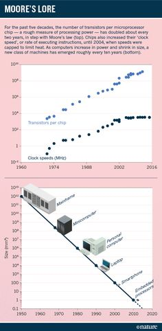 The semiconductor industry will soon abandon its pursuit of Moore's law. Now things could get a lot more interesting.