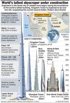worlds tallest buildings 2013   World's tallest building under construction - Khaleej Times