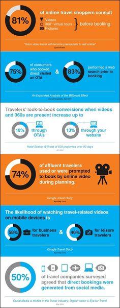Il ruolo di Foto e Video nell'E-Tourism