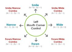 mouth_shapes_diagram