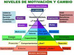 Niveles de motivación y cambio.