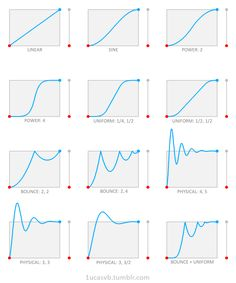 #Animators - A good way to help understand how animation curves affect your spacing! #gif