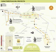 Tren, Características del Proyecto #Bogotá #Transporteterrestre