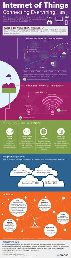 INTERNET OF THINGS: CONNECTING EVERYTHING! #INTERNET #CONNECTED #INFOGRAPHIC