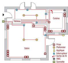 concevoir le plan d'électricité de son habitation