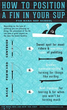 How to Position A Fin In Your paddle board Infograph from Pau Hana SUP School