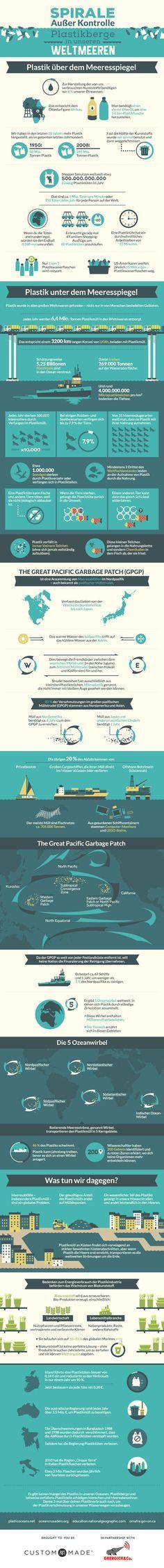 Infografik Plastikmüll im Meer – die wichtigsten Fakten
