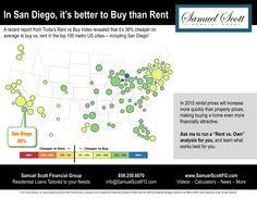 Rent-vs-Own-San-Diego-Homes.jpg (2999×2317)