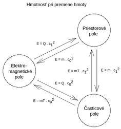 HmotnosťPriPremeneHmoty.png (473×506)
