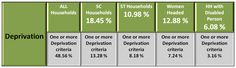 Socio-Economic Caste Census-2011