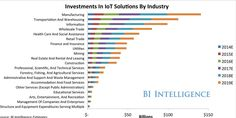 Investment in #IoT solutions by #industry #IoTWorld2015  via ITKeyple
