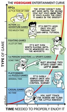 The Video Game Entertainment Curve [Comic] (RPGs.....yeah.  At least I quit Online ones! -BG)