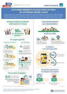 Transformation digitale des TPE / PME en région Rhône-Alpes-Auvergne