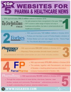 Best Websites for #Pharmaceutical and #Healthcare Updates