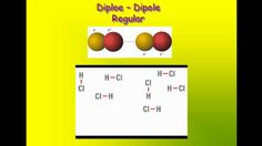 Intermolecular Attractions - Induced dipole, Dipole, Hydrogen Bonding, Ion
