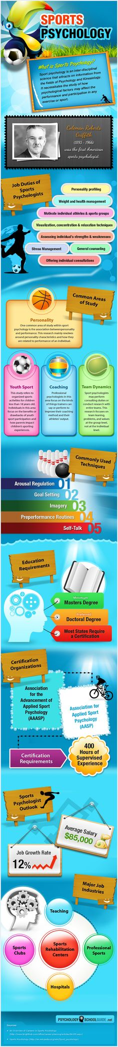 INFOGRAPHIC: Sports Psychology and Sports Psychologist Career
