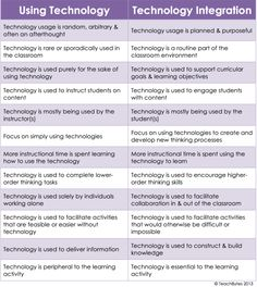 When we talk about technology integration in the classroom we are talking about a planned and highly structured and purposeful use of technology with students whose ultimate goal is to engage students and help them develop new thinking skills. Using technology, on the other hand, is a random and sporadic process whose main goal is to instruct students on content not to engage them with content.