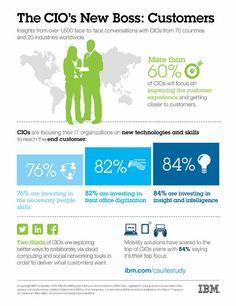 IBM Study Says CIOs Have a New Boss – Customer