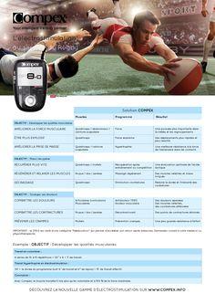 Pour Compex. Une série de fiches explicatives déclinées par sport, Rugby, Golf, Running, Natation...