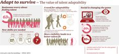 PwC's Adapt to Survive looks at talent management across the globe. More: http://www.pwc.com/gx/en/hr-management-services/publications/talent-adaptability/index.jhtml