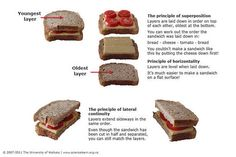 Using a sandwich to explore relative dating.