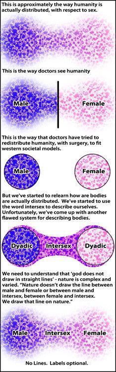 Sex/Gender ... Fluid and a range