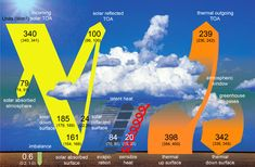 The problem is abuild-up of greenhouse gases in the atmosphere, primarily carbon dioxide. As a result, less of the light that comes in from the sun is being radiated back to space as heat, trapped by the thickening blanket of CO2 and other greenhouse gases. So far that blanket is pretty thin—just an increase of 0.04 percent in levels of CO2—but that's already enough to help trap an extra 0.6 watts of energy per square meter. And that little bit of extra energy is enough to change…