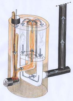 Chauffer sa yourte en construisant un Poêlito (poêle type Rocket Stove) – David Mercereau