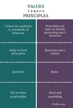 What is the difference between Values and Principles? Values are qualities or standards of behavior. Principles are rules or beliefs governing the behavior Writing Words, Writing A Book, Writing Tips, Writing Prompts, Psychology Notes, Psychology Facts, Vocabulary Words, English Vocabulary, Philosophy Theories