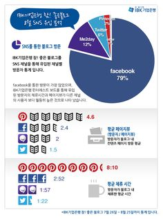 IBK기업은행 블로그의 소셜 유입 분석 인포그래픽입니다. 핀터레스트 친구분들의 열화와 같은 응원이 돋보이는군요~ 피너친구님들~ 와락~!! ^^